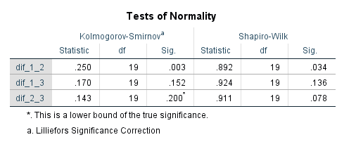 tests of normality in spss