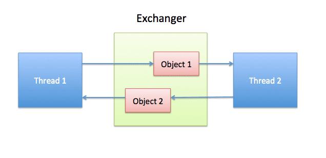 آشنایی با Exchanger در جاوا