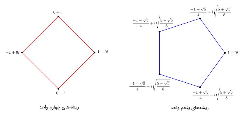 ریشههای واحد و چندضلعیهای منتظم