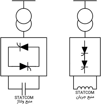 جبرانکننده سنکرون استاتیک (STATCOM)