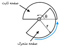 خازن زاویهای