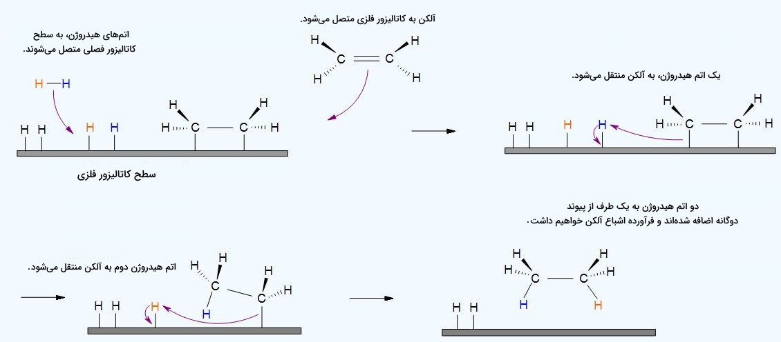 هیدروژنه کردن
