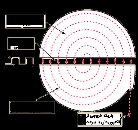 نمای بالایی یک سیکلوترون