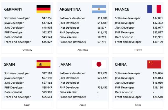 بهترین کشورها برای مهاجرت برنامه نویس | مهاجرت کاری برنامه نویسی