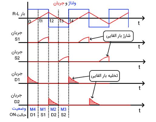شکل موجهای اینورتر نیم پل با بار RL