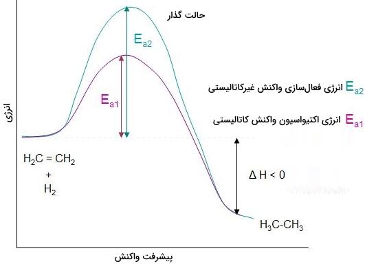 انرژی فعالسازی و هیدروژناسیون