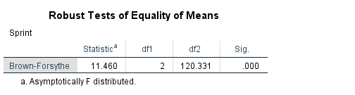 Robust Test of Equality of Means