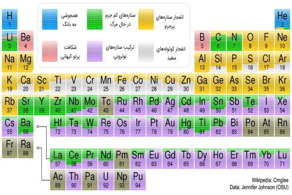 منشأ عناصر