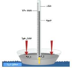 اندازهگیری فشار جو