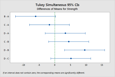 Tukey simultaneous confident intervals