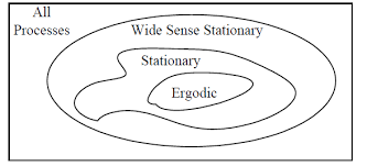 all process and ergodic process