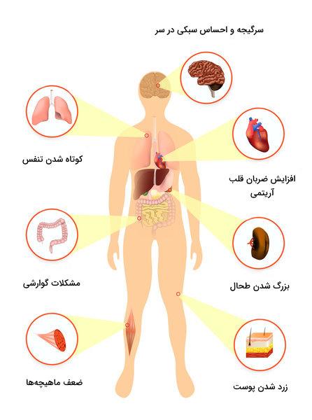 علائم کم خونی