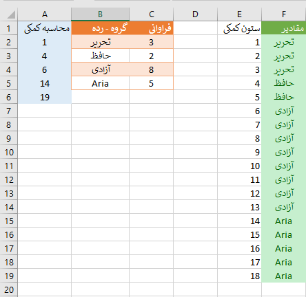 columnar repeated contents in excel