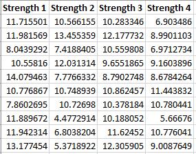 dataset for ANOVA
