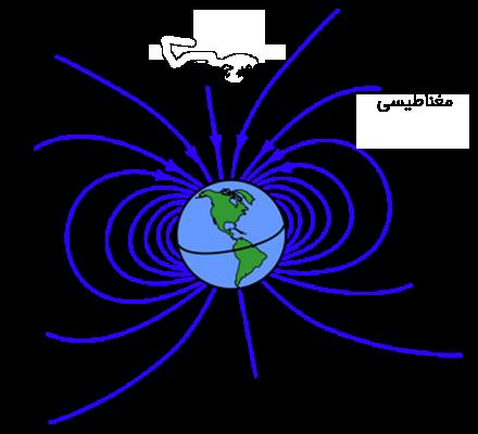 میدان مغناطیسی زمین و انحراف آن از محور چرخش