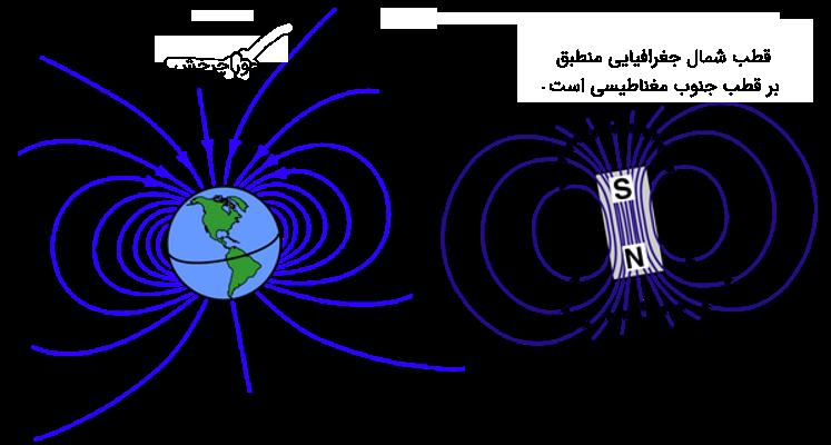قطب شمال و جنوب جغرافیایی و مغناطیسی
