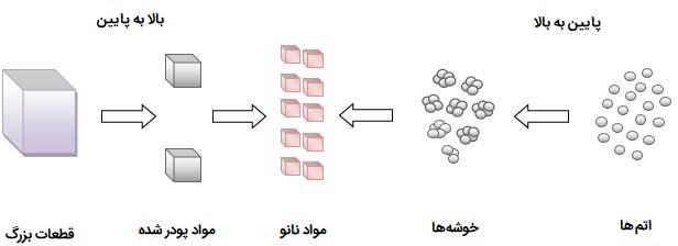 ساخت مواد نانو