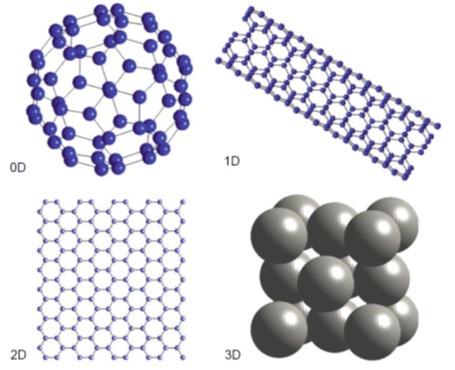 نانو مواد در بعدهای مختلف