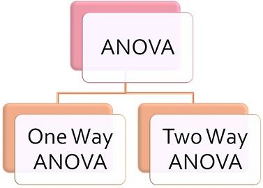 one-way anova vs two way anova