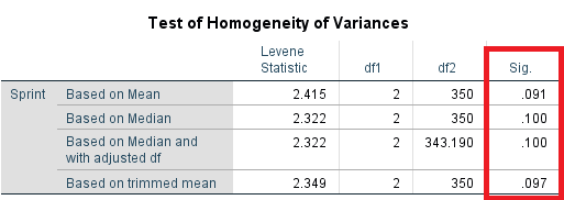 test of homogeneity of variance