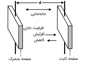ترانسدیوسر تغییر صفحات
