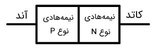 شکل دیود پیوند PN