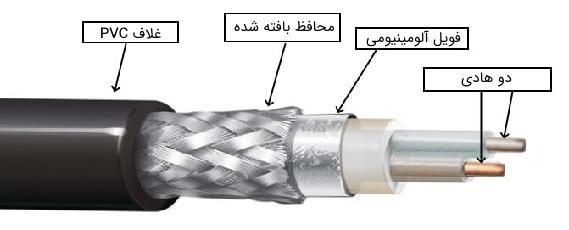 کابل تویناکسیال