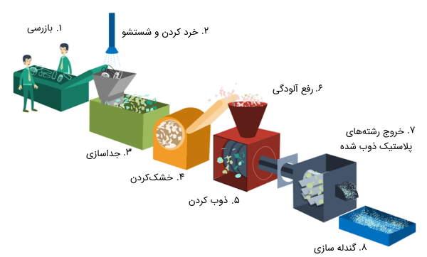 مراحل بازیافت