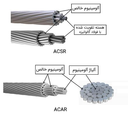 هادی ACSR