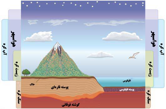 حوزههای زیست محیطی زمین