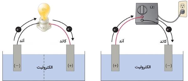 تفاوت سلول الکترولیتی و گالوانی