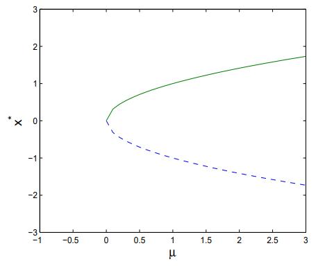 نمودار دو شاخگی
