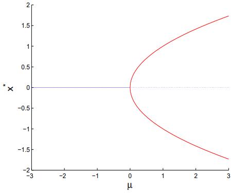 نمودار دوشاخگی