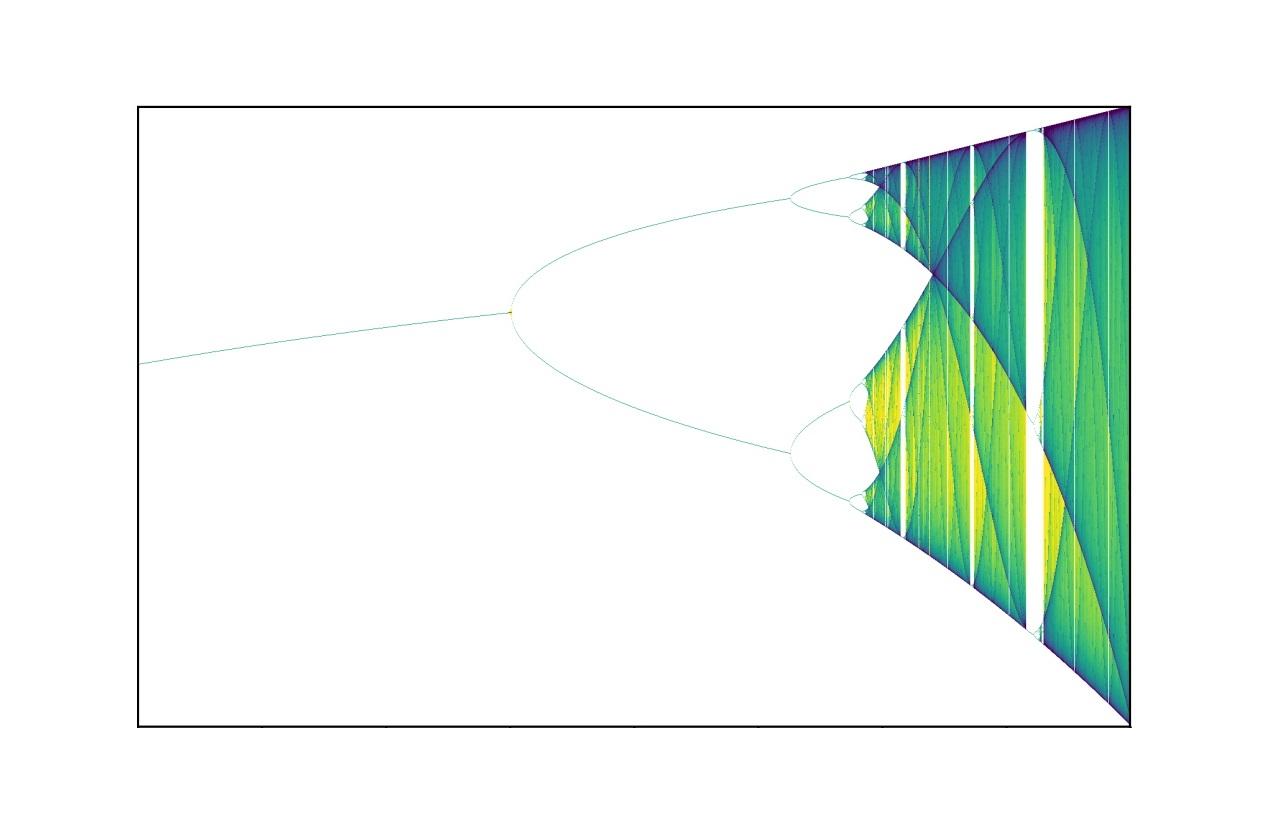 نظریه انشعاب | به زبان ساده