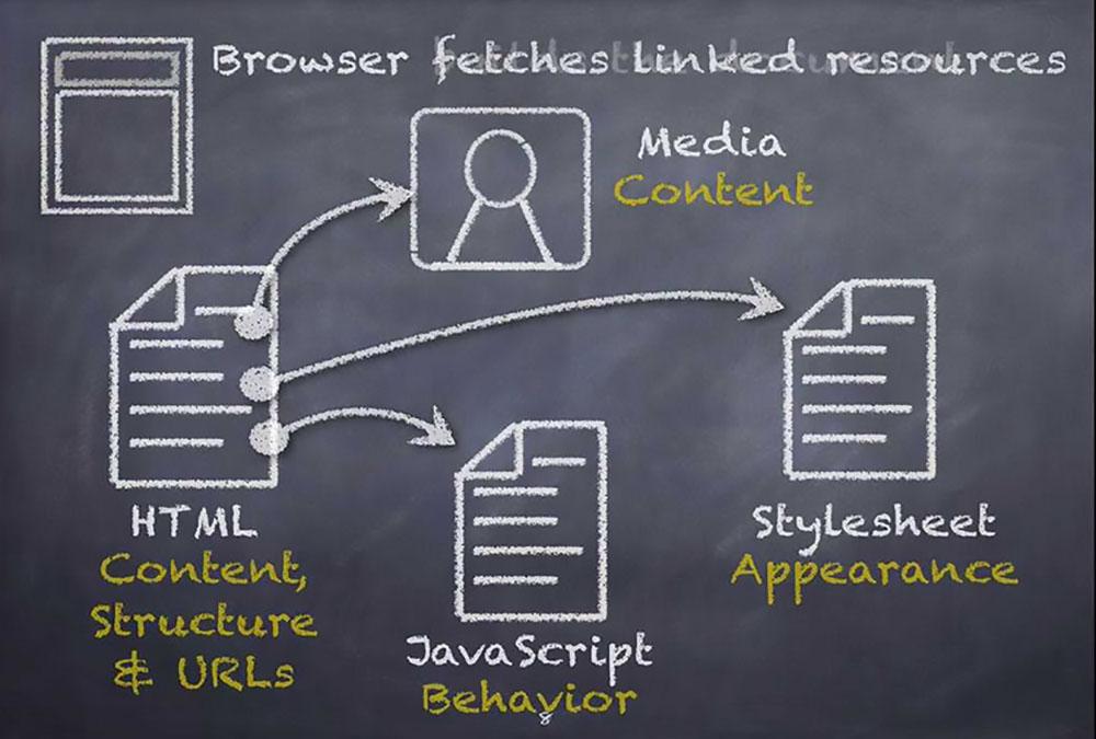 نحوه رندر شدن صفحه وب در مرورگر | به زبان ساده