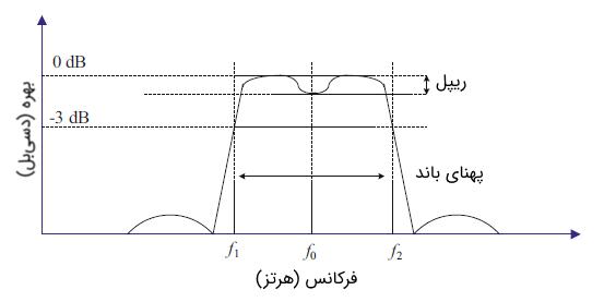 پهنای باند LNA