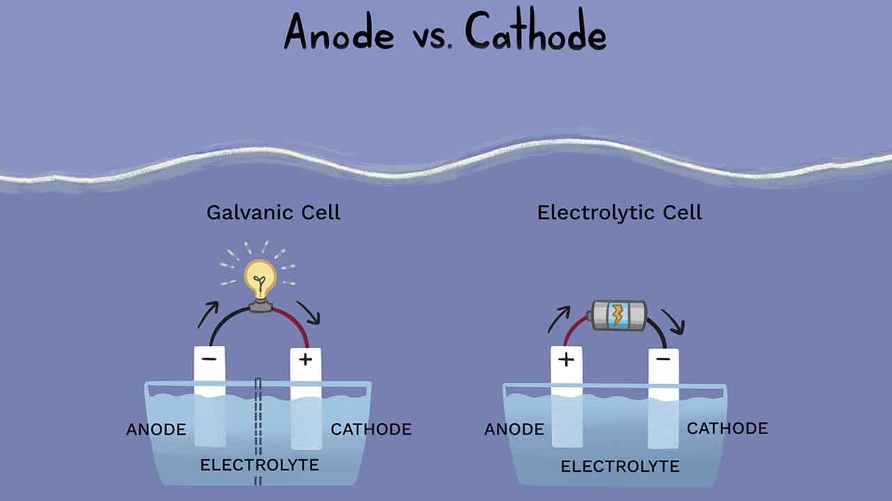 کاتد و آند در شیمی — به زبان ساده