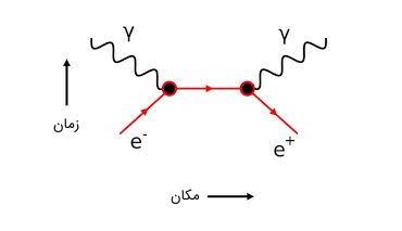 برخورد یک الکترون و یک پوزیترون