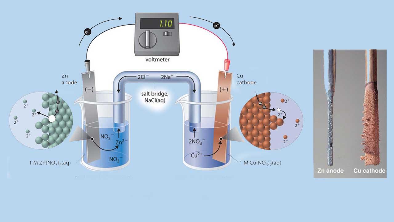 سلول الکتروشیمیایی — به زبان ساده