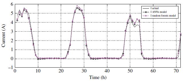 جریان خروجی PV با مدل شبکه عصبی و مدل جنگل تصادفی در ۷۲ ساعت