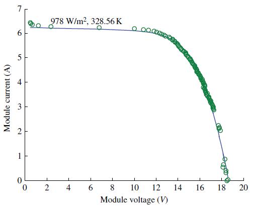 تعیین منحنی مشخصه I-V ماژول فتوولتائیک با الگوریتم DE
