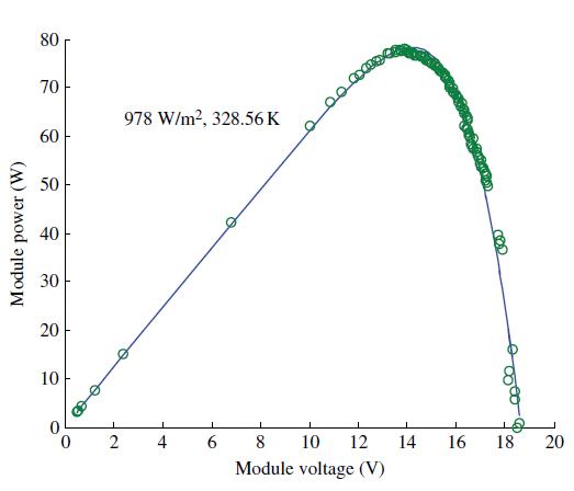 تعیین منحنی مشخصه P-V ماژول فتوولتائیک با الگوریتم DE