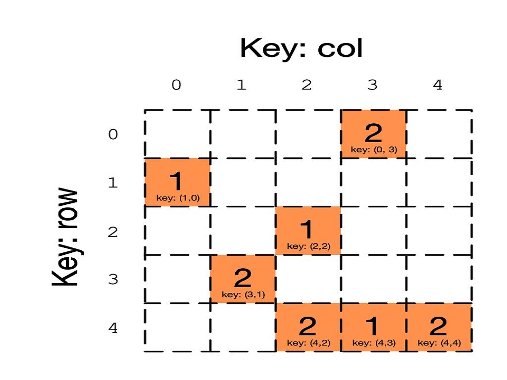 ماتریس خلوت در ریاضیات و ساختمان داده | به زبان ساده