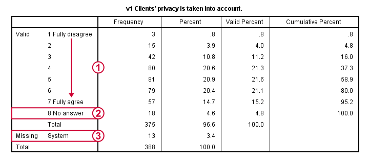 spss factor analysis frequency table