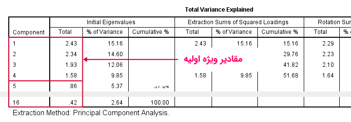 spss factor analysis output total variance explained