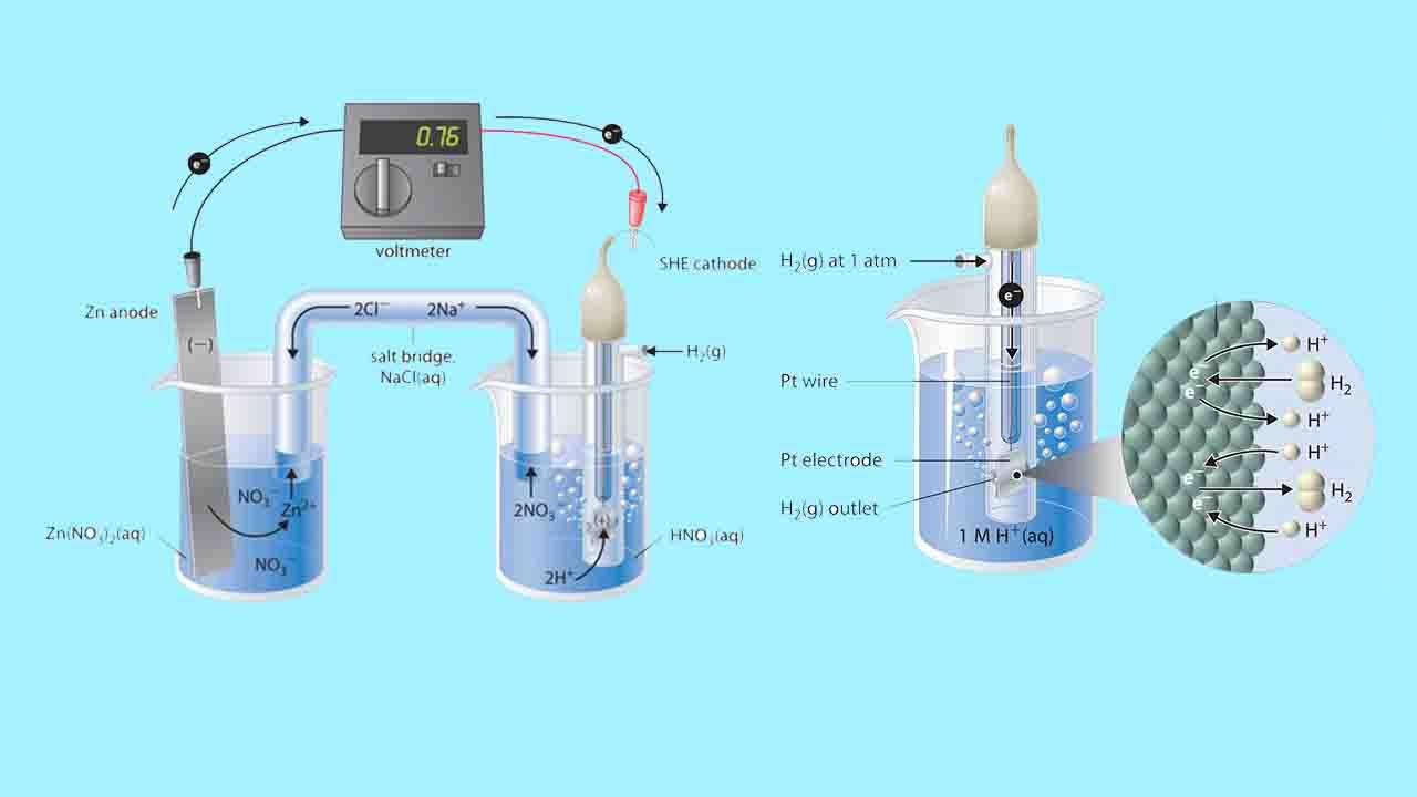 پتانسیل استاندارد در الکتروشیمی — از صفر تا صد