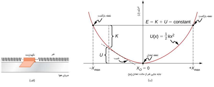 نمودار پتانسیل سیستم فنر آزاد افقی