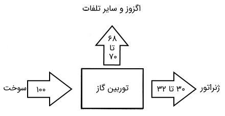 طرح حرارتی نیروگاه گازی