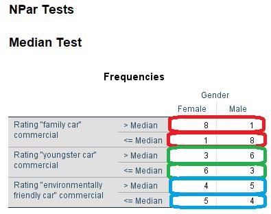 Median test Frequencies report