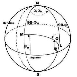 تعیین جهت قبله از نظر ریاضی
